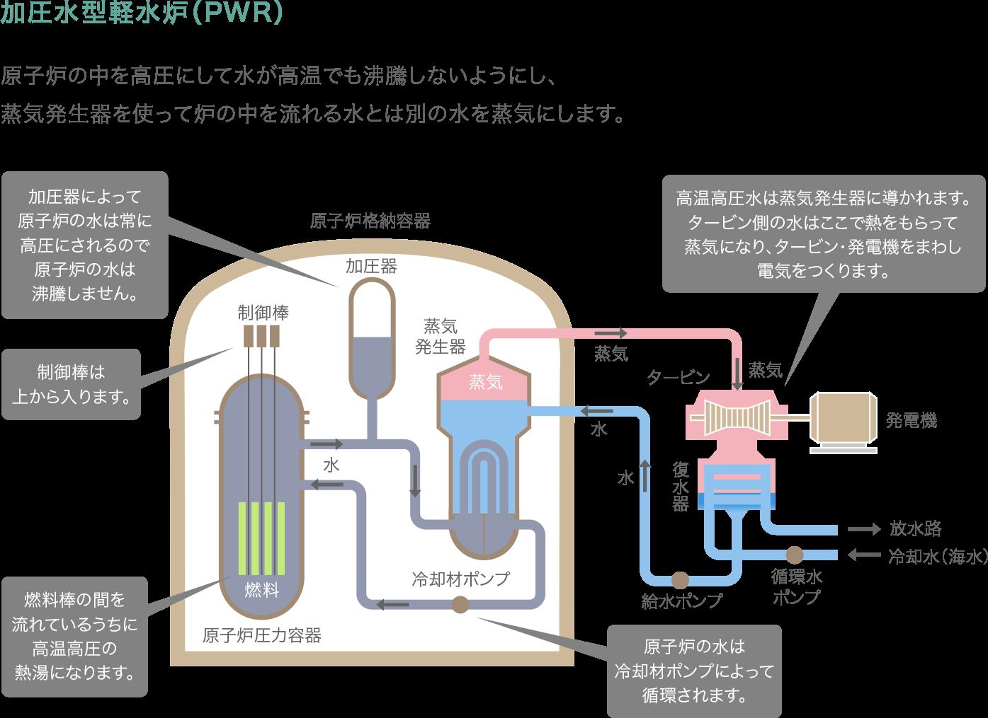 原子力発電のしくみ - 原子力発電について|中部電力