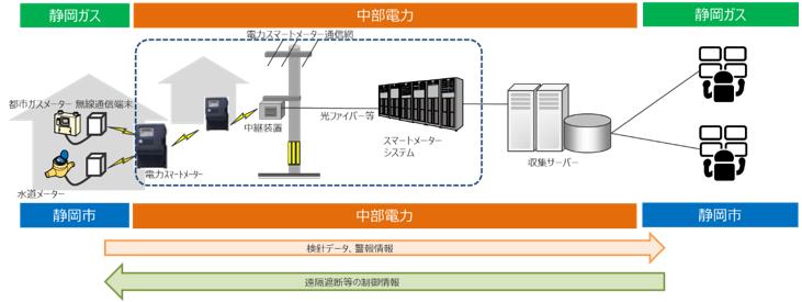 電気 静岡 ガス